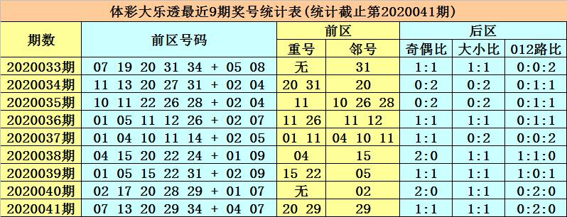 [公益彩票]张强大乐透第20042期:凤尾参考33