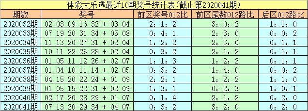 [公益彩票]易阳指大乐透第20042期:前区1路尾数31