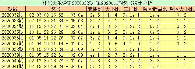 [公益彩票]玉苍大乐透第20042期:前二区转热