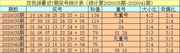 [公益彩票]小霸王双色球第20042期:红球重号参考24