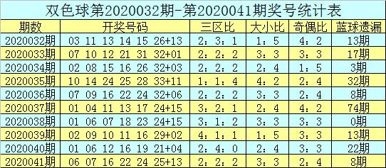 [公益彩票]吕洞阳双色球第20042期:防冷码蓝球