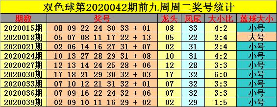 [公益彩票]钟玄双色球第20042期:凤尾上升