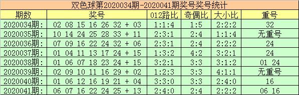 [公益彩票]玫瑰双色球第20042期:偶数红球热出