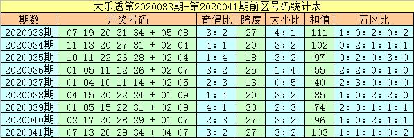 [公益彩票]杨万里大乐透第20042期:后区防全奇组合