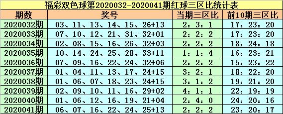 [公益彩票]紫荆花双色球第20042期:红三区比2-2-2