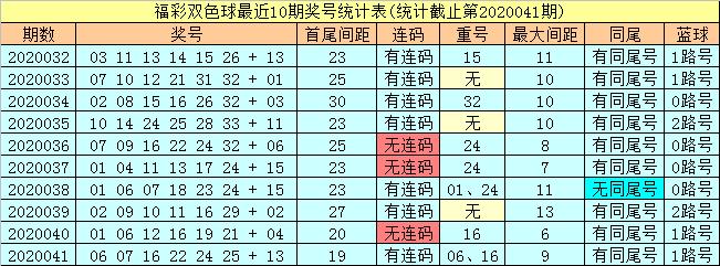 [公益彩票]潇洒哥双色球第20042期:红球必杀尾数5