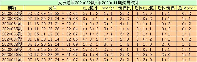 [公益彩票]高月大乐透第20042期:凤尾关注34