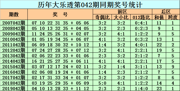 [公益彩票]老李大乐透第20042期:后区预出奇数和值