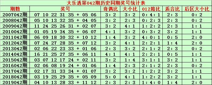 [公益彩票]金成大乐透第20042期:前区防大号走冷