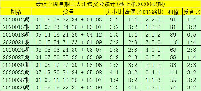 [公益彩票]大剑仙大乐透第20042期:前三区参考18