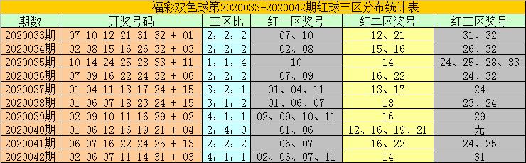[公益彩票]耀阳双色球第20043期:蓝球参考小号07