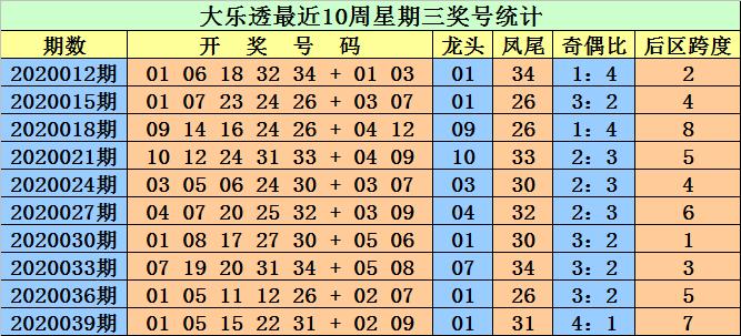 [公益彩票]江明大乐透第20042期:龙头关注03