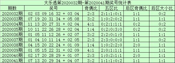[公益彩票]阿财大乐透第20042期:后区首位预出偶号