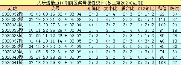 [公益彩票]孔阳大乐透第20042期:前区首位关注01