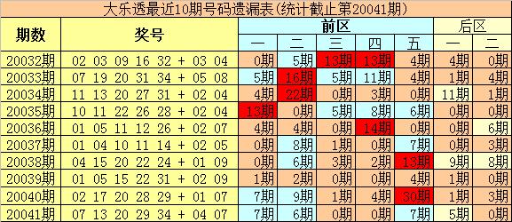 [公益彩票]豹王大乐透第20042期:龙头参考11