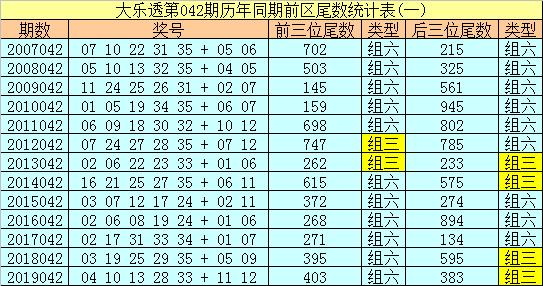 [公益彩票]船长大乐透第20042期:前区奇数尾数走热
