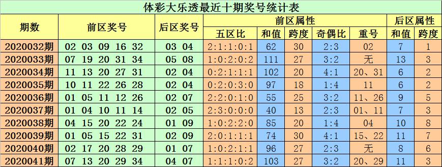 [公益彩票]小易大乐透第20042期:重号参考13