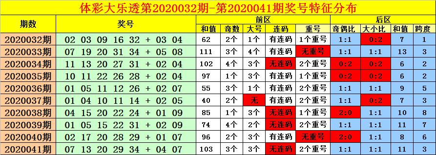 [公益彩票]老刀大乐透第20042期:前区连码转冷
