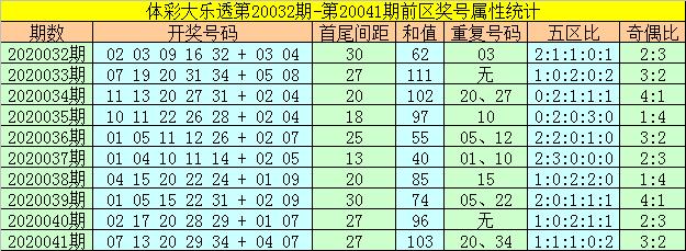 [公益彩票]何飞大乐透第20042期:前区和值走低