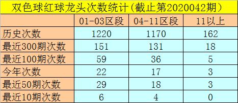 [公益彩票]闲人双色球第20043期:独蓝参考07