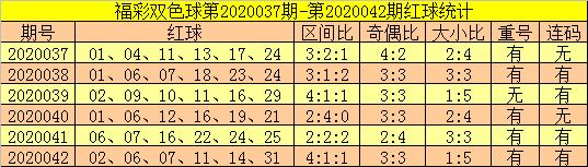 [公益彩票]郑飞双色球第20043期:红球大号回补