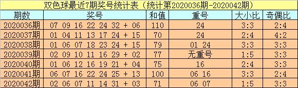 [公益彩票]小霸王双色球第20043期:排除红球重号