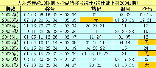 [公益彩票]南华天大乐透第20042期:前区重防冷码06