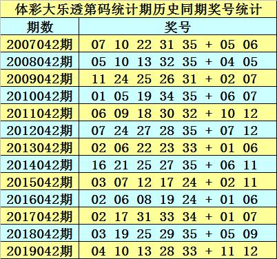 [公益彩票]石龙仔大乐透第20042期:前区双胆25 35