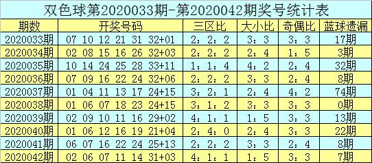 [公益彩票]吕洞阳双色球第20043期:关注温码蓝球