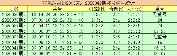 [公益彩票]玫瑰双色球第20043期:1路红球温冷