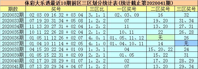 [公益彩票]柳无尘大乐透第20042期:前一区重防偶号
