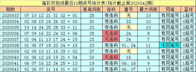 [公益彩票]潇洒哥双色球第20043期:龙头参考05