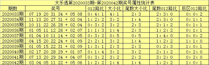 [公益彩票]吕洞阳大乐透第20043期:后区防2路号断档