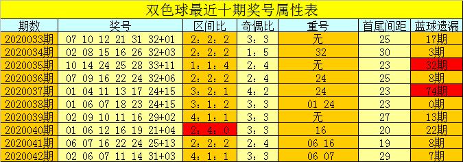 [公益彩票]芦阳清双色球第20043期:红胆推荐29 33