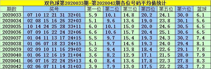 [公益彩票]韩菲双色球第20043期:凤尾参考26