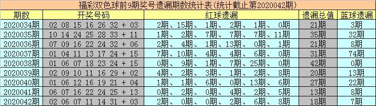 [公益彩票]海草双色球第20043期:蓝球关注热码