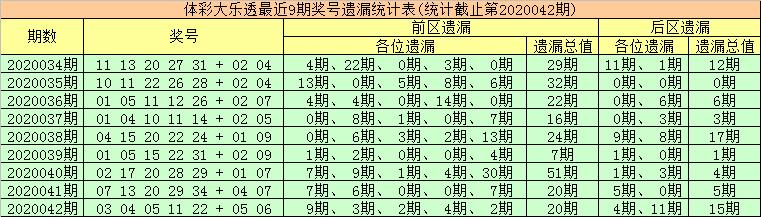 [公益彩票]金大玄大乐透第20043期:后区重防热码