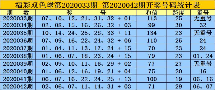 [公益彩票]黄岛主双色球第20043期:红球跨度走小