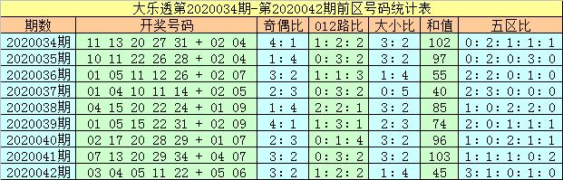 [公益彩票]马追日大乐透第20043期:前区和值上升