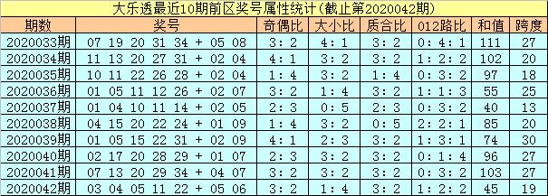 [公益彩票]孔阳大乐透第20043期:凤尾关注24