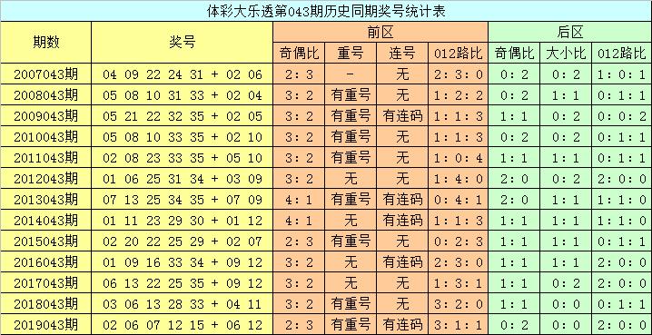 [公益彩票]龙山大乐透第20043期:后区大小比关注1-1