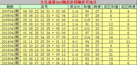 [公益彩票]乾兵大乐透第20043期:后区和值参考20