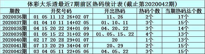 [公益彩票]李真人大乐透第20043期:前区热码参考01