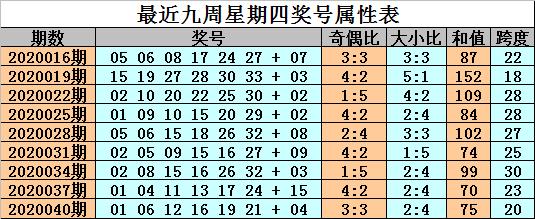 [公益彩票]金成双色球第20043期:红胆参考08 33