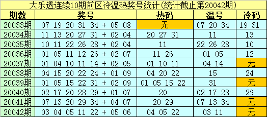 [公益彩票]南华天大乐透第20043期:前区热码03 04