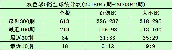 [公益彩票]沧海双色球第20043期:1路红球大热