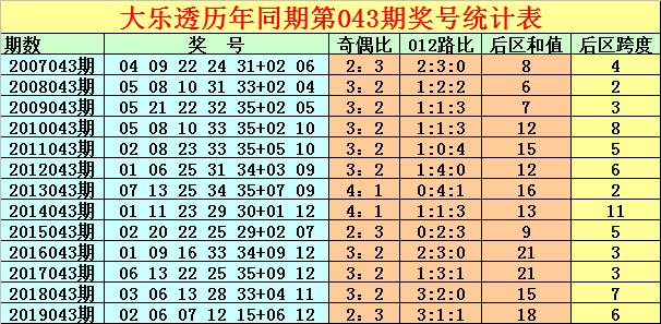 [公益彩票]徐先生大乐透第20043期:预出奇数龙头