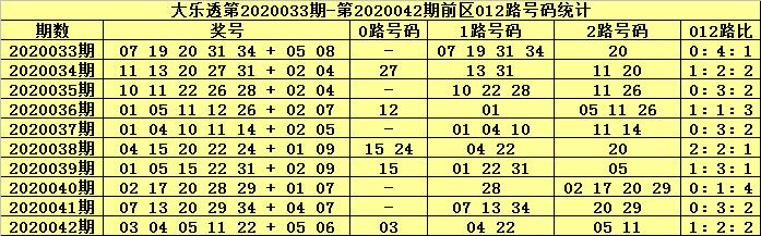 [公益彩票]张大师大乐透第20043期:前区0路号走温