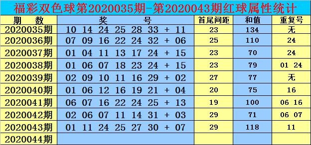 [公益彩票]双贵双色球第20044期:独蓝15要出彩