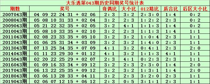 [公益彩票]金成大乐透第20043期:后区看好04+11